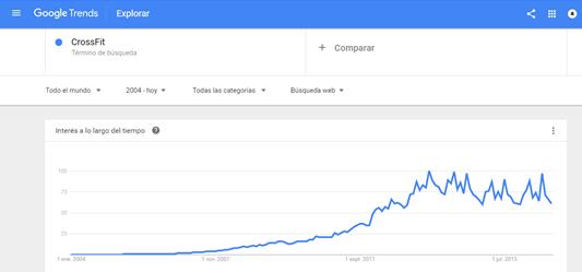 Mitos CrossFit-google-trends
